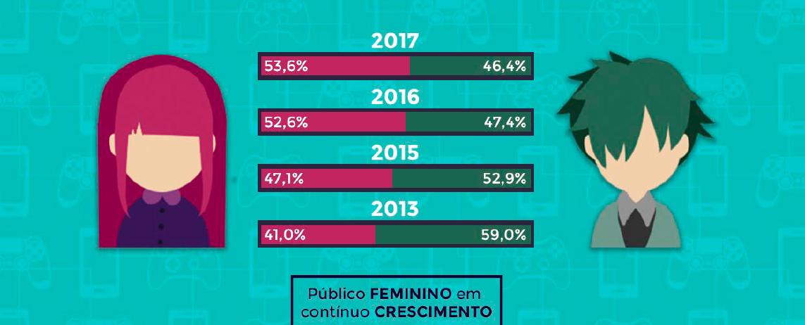 Mulheres continuam em crescimento entre o público gamer do Brasil.